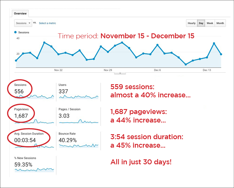 screen shot of Columbus web design firm's Google Analytics from November 15 through December 15th 2016