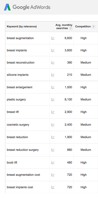 breast-related google keyword searches by Columbus SEO firm Sevell