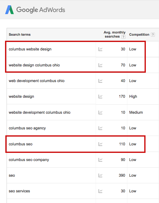 screen shot of keyword search for columbus SEO and columbus website design firm