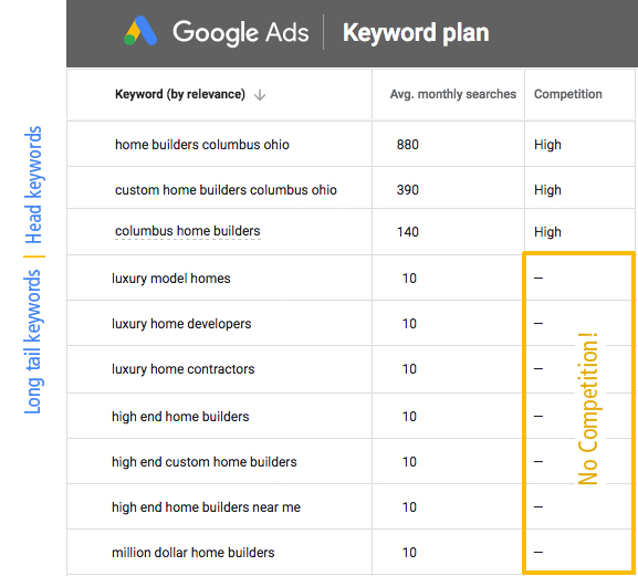 examples of head keywords compared to long tail keyword
