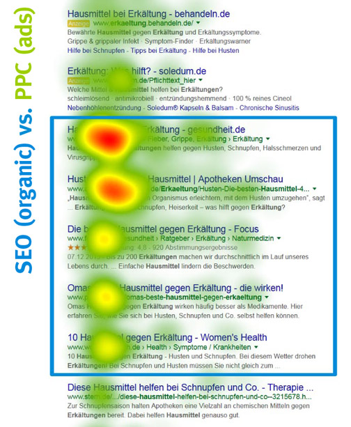 SEO vs PPC eye tracking map for google search results